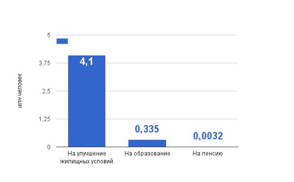 Статистика использования средств материнского капитала на конец 2016 года