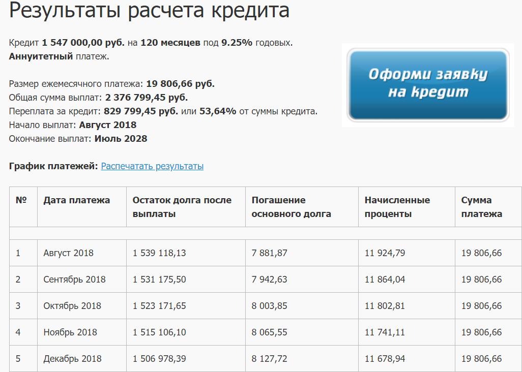 результаты расчета ипотечного калькулятора